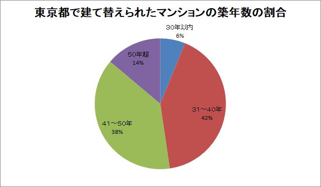 東京都で建て替えられたマンションのの築年数別割合