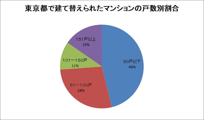 東京都で建て替えられたマンションの戸数別割合
