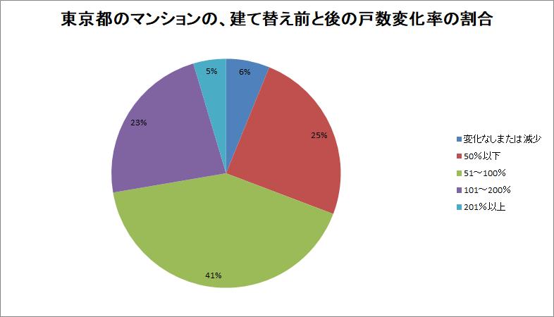 東京都のマンションのの建て替え前後の戸数変化率