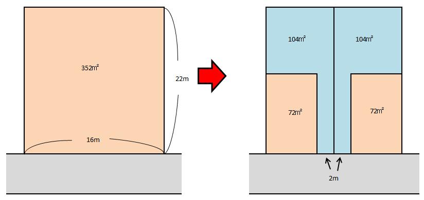広い土地を旗竿地と整形地に4分割した図