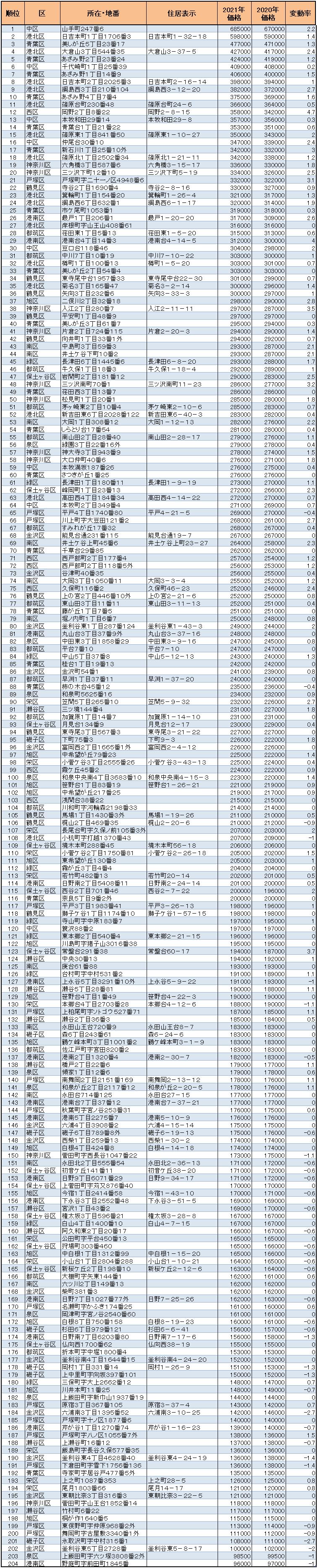 横浜市の【住宅地】地価ランキング 順位表