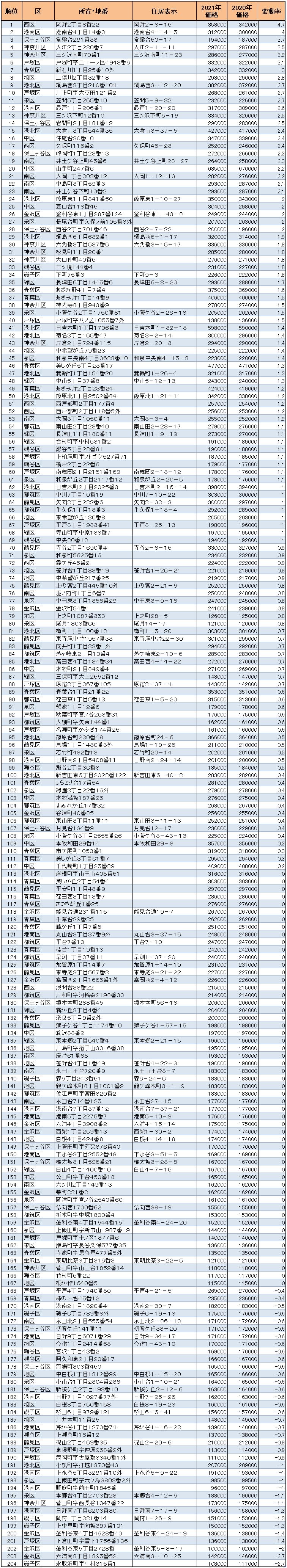 横浜市の【住宅地】地価変動率ランキング 順位表